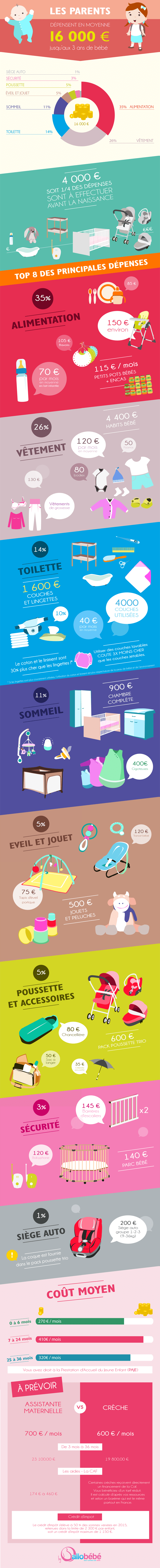infographie-cout-bebe